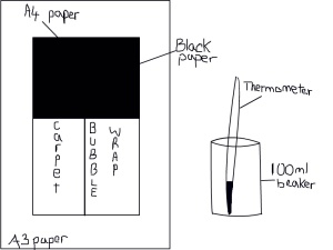 The area of insulation is the same