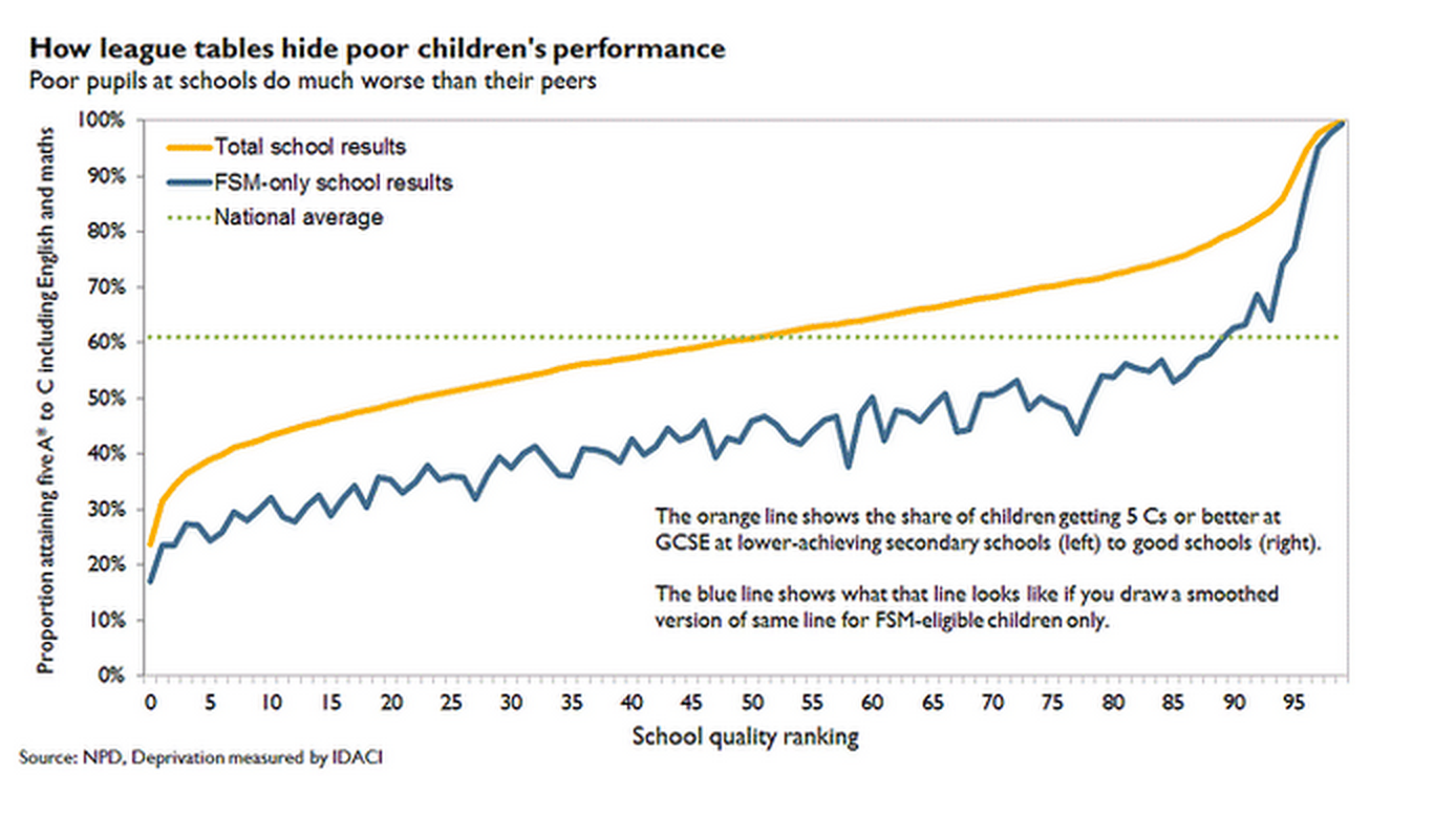 Education Gap Between Rich And Poor Is >> A Fair Education System Is It Possible Reducing The Poverty Gap
