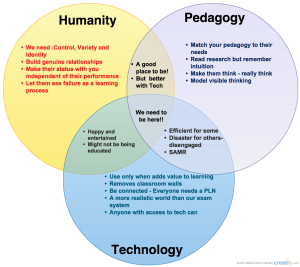 humanity - pedagogy - technology venn