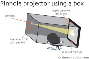 pinholeprojection